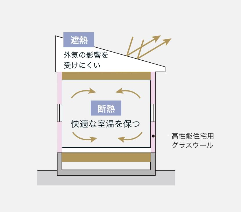 高性能断熱材 (フェノールフォーム保温板)