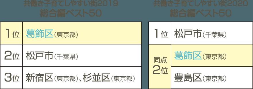 共働き子育てしやすい街2019 総合編ベスト50 - 1位葛飾区(東京都)/ 共働き子育てしやすい街2020 総合編ベスト50 - 同点2位葛飾区(東京都),豊島区(東京都)