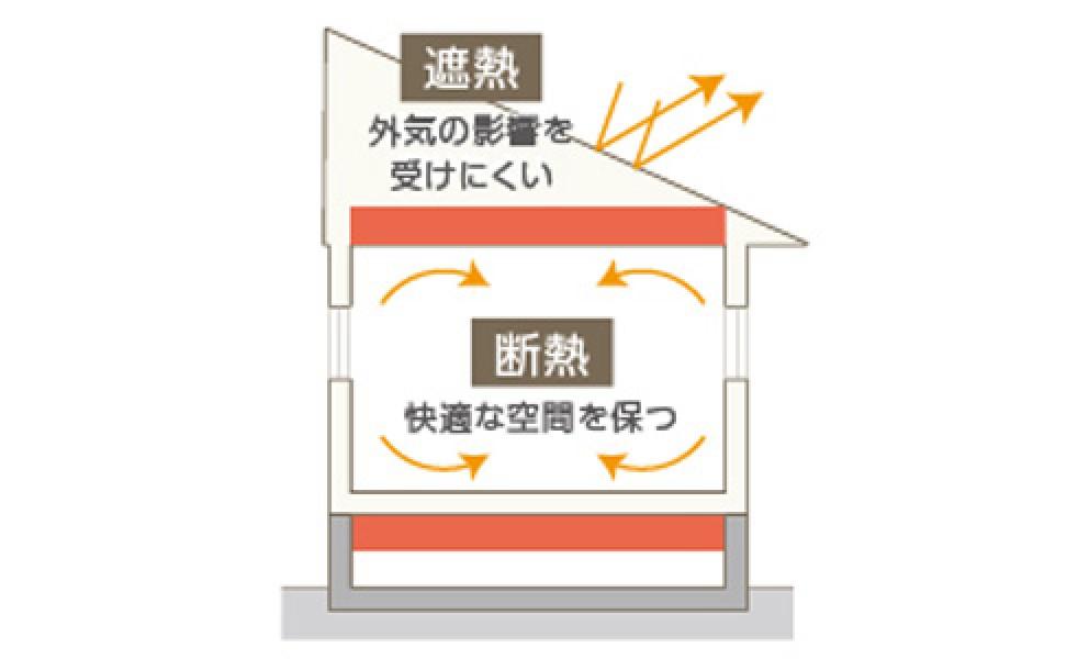 高性能断熱材(フェノールフォーム系)